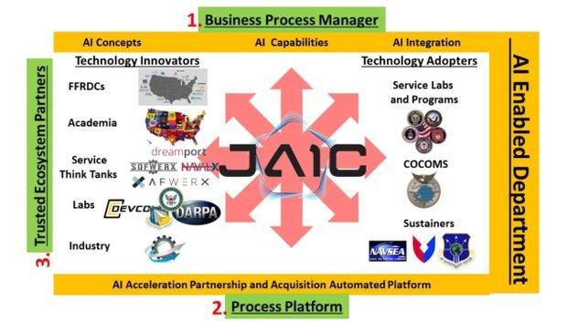 JAIC seeks Data Interpretation, Management Support for DOD Initiatives
